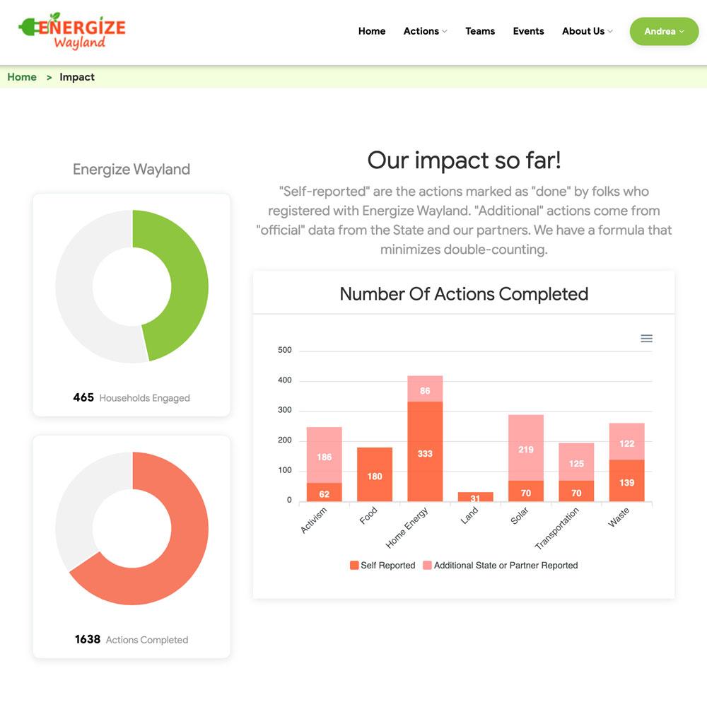 Community Impact Page
